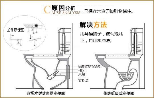 马桶内部结构图