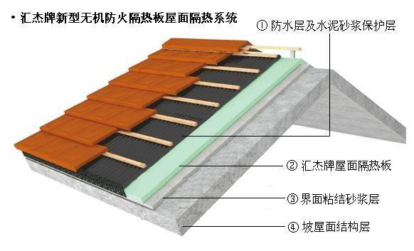 屋顶隔热材料