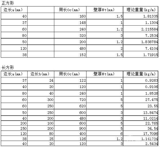 矩形钢管理论重量表_钢管规格表 一起来看各种钢管理论重量表大全 - 材料选购手册 ...