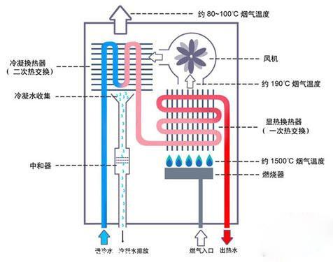 燃气热水器工作原理的介绍