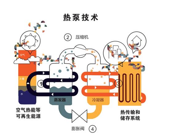 首个《空气源热泵冷暖两联供舒适节能白皮书》发布 引领舒适节能新趋势