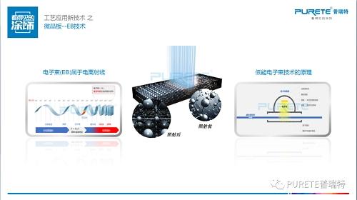全球饰面板大会,揭秘EB光固化技术;解决表面发黄老化问题!(图5)